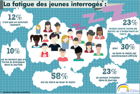 La privation de sommeil des adolescents plus par